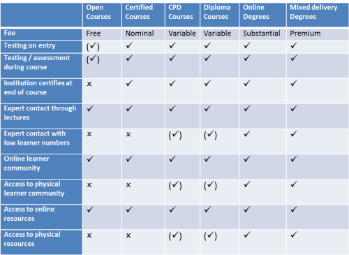 Some MOOC business models by Donald H Taylor