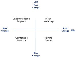 The L&D Change Grid